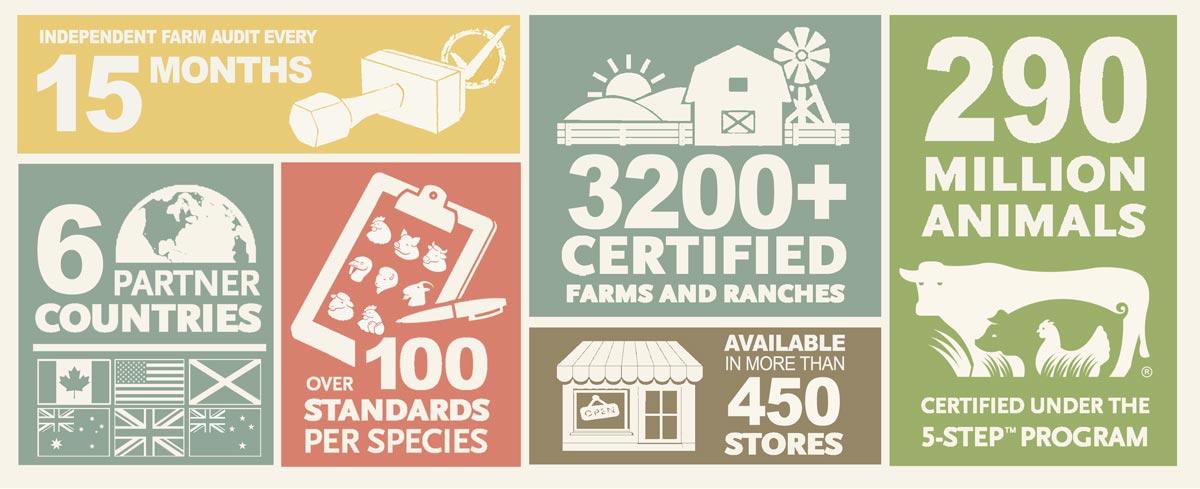 Global Animal Partnership Infographic