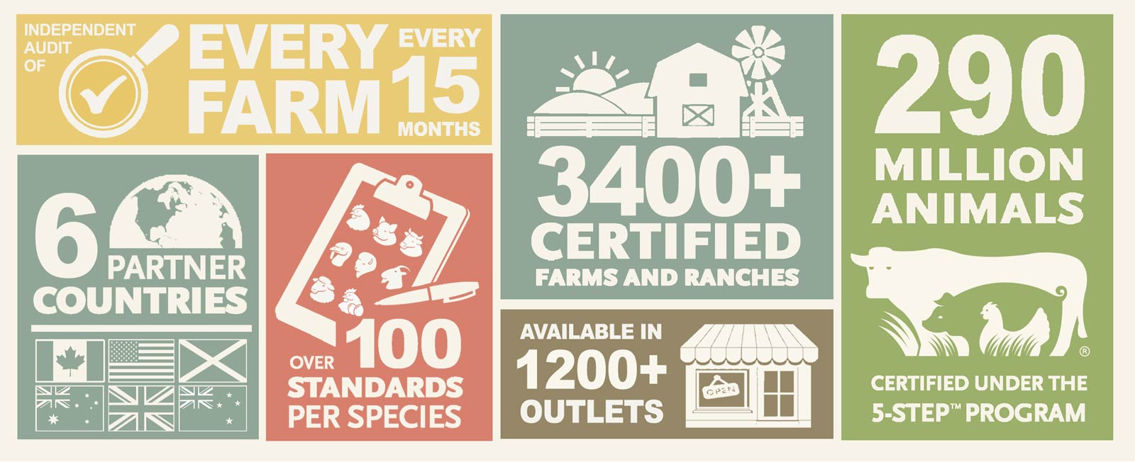 Global Animal Partnership - Important Farm Animal Welfare Standards Statistics