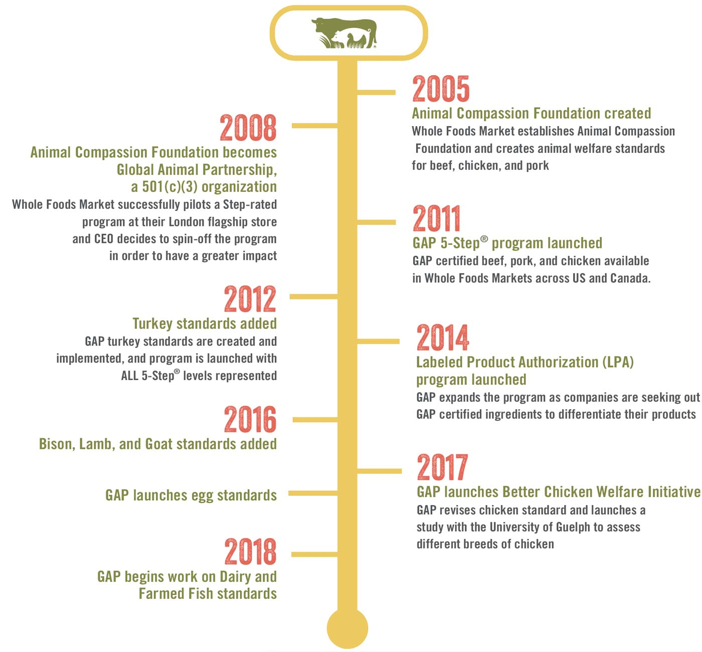 Global Animal Partnership History Timeline