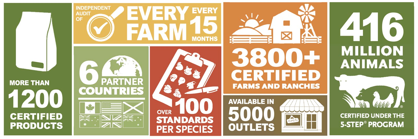 Important Farm Animal Welfare Statistics for Global Animal Partnership